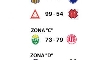 Independiente ganó en Chañar y Firmat en Tostado, Centenario perdió de local y Argentino, Atenas y Peñarol en la ruta.